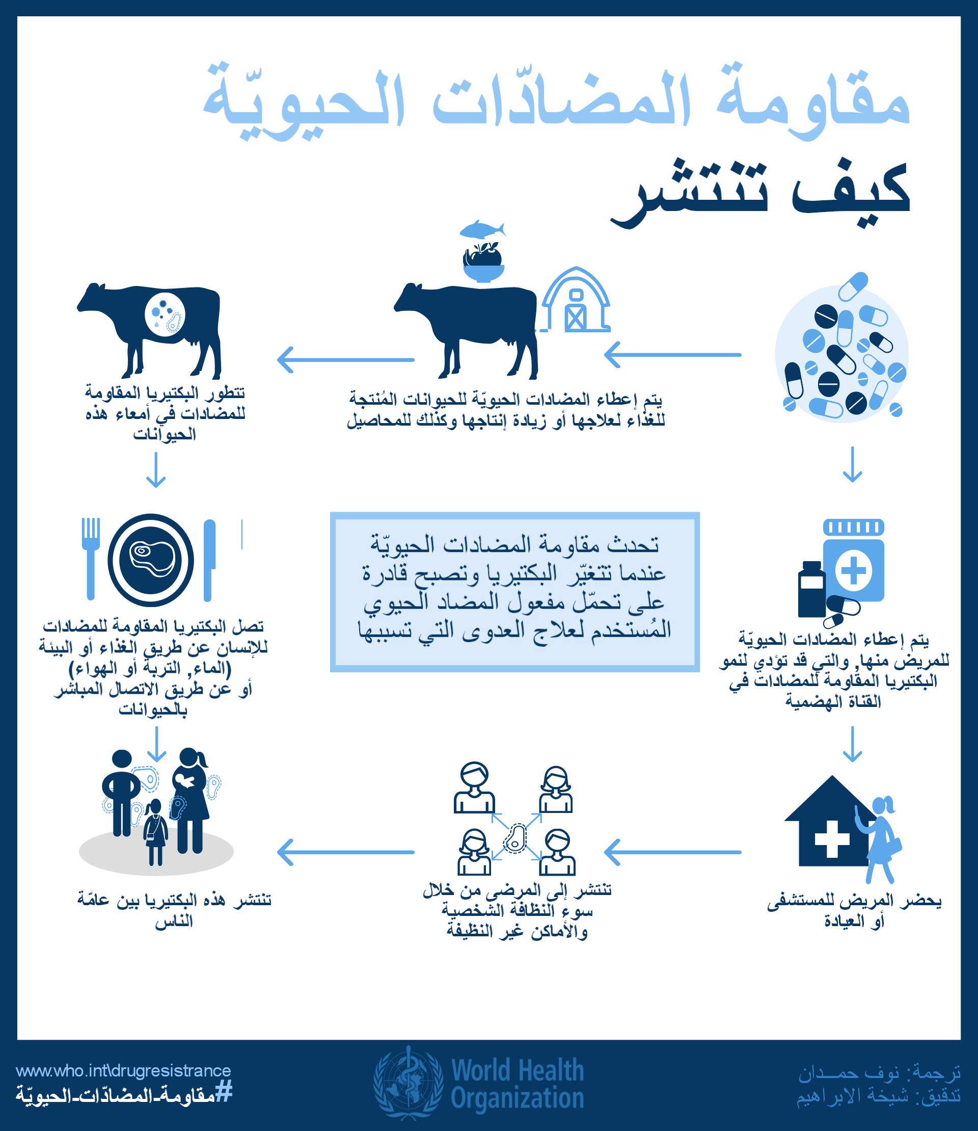 مقاومة المضادات الحيوية، كيف تنتشر؟