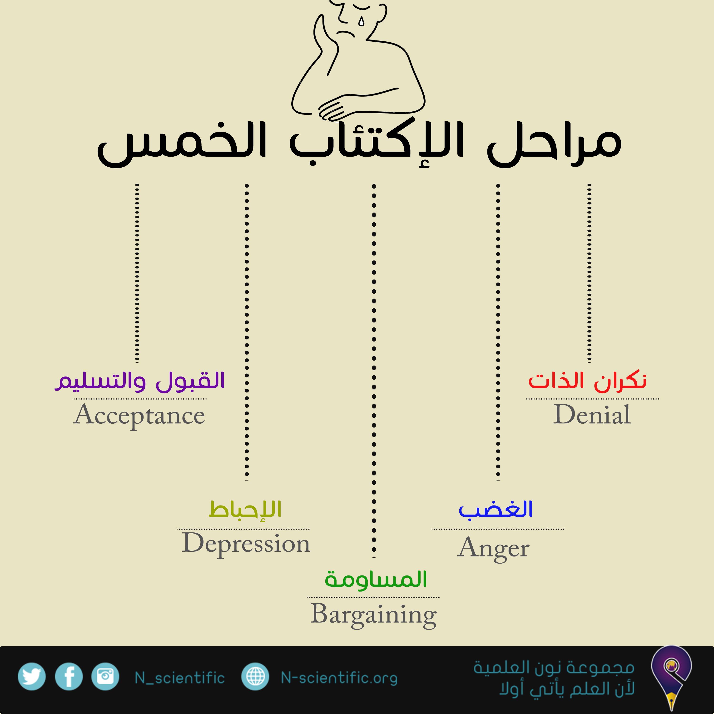 مراحل الاكتئاب الخمس