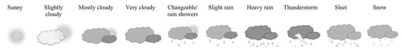 دراسة تكشف عن آثار الطقس الصباحي على مزاج الناس وسعادتهم في العمل
